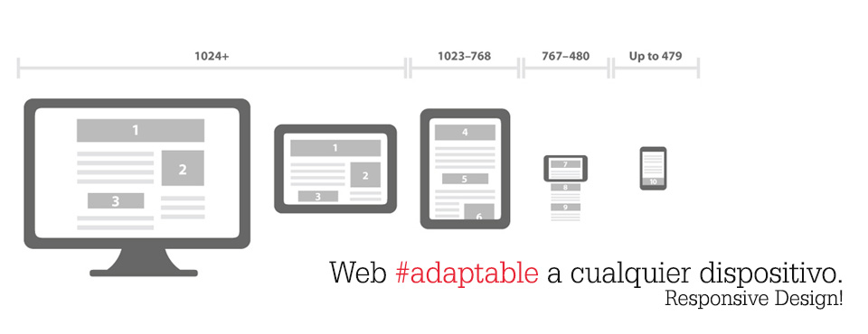 Web adaptable a cualquier dispositivo. Responsive Design